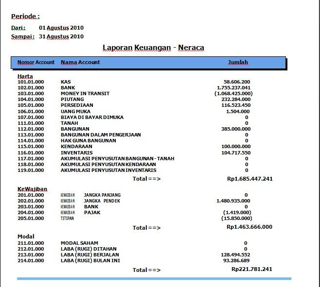 Laporan Keuangan Neraca rpgram dealer motor