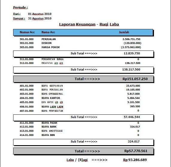 Laporan Keuangan Rugi laba program dealer motor