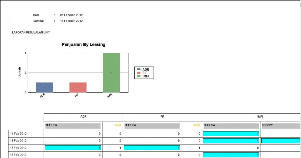Laporan-penjualan-unitby leasing chart