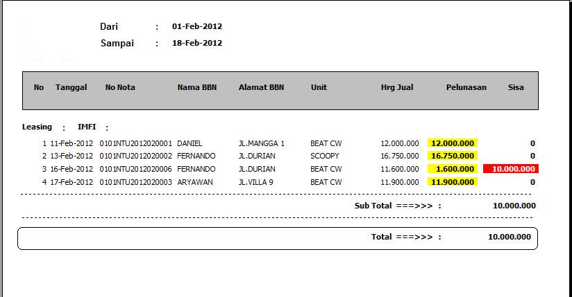 laporan piutang unit leasing